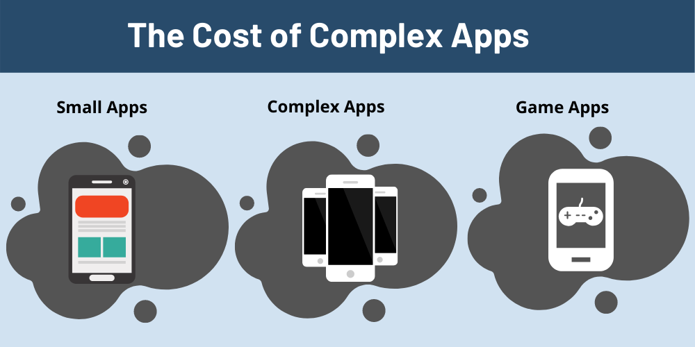 The Cost of Complex Apps